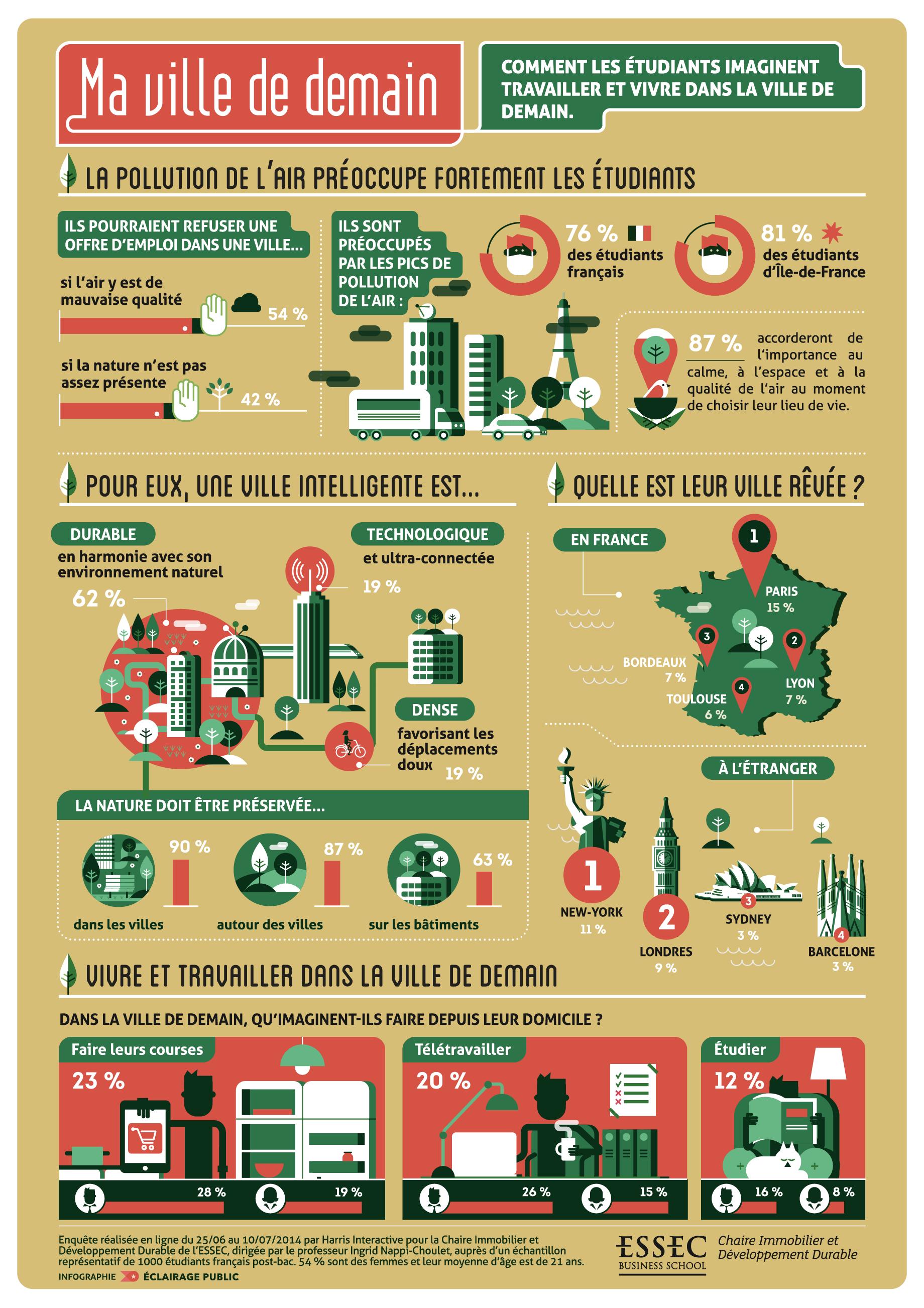 Infographie La Ville De Demain Vue Par Les étudiants