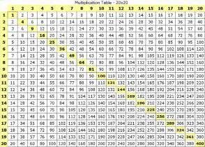 Multiplication Table Yahoo Search Results Multiplication Table Multiplication Chart Multiplication Table Printable