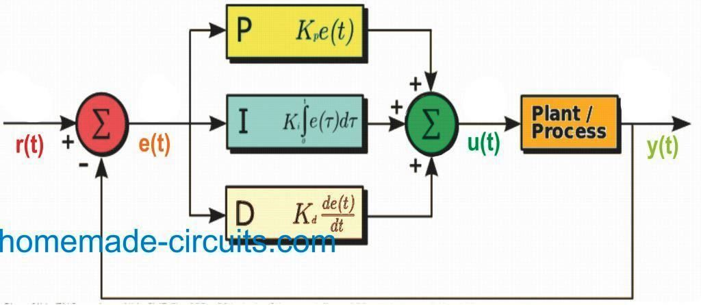 The First Successful Assessment Of Pid Control Theory Was Practically Verified In The Field Of Automatic Steeri Control Theory Process Control Circuit Projects