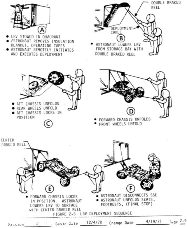 NASA Lunar Rover Manual mood board Pinterest - operations manual template word