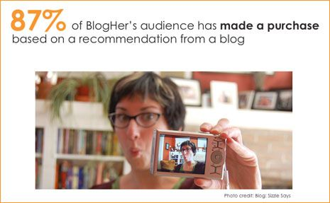 Advertise and Market with Women | BlogHer