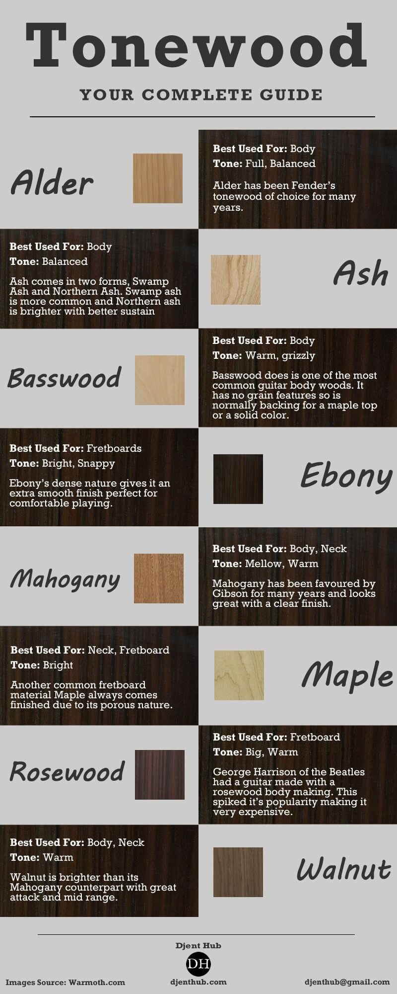 Guitar tonewood is an important aspect to look at when buying or building  they affect the very voice of your so should not be overlooked also rh pinterest
