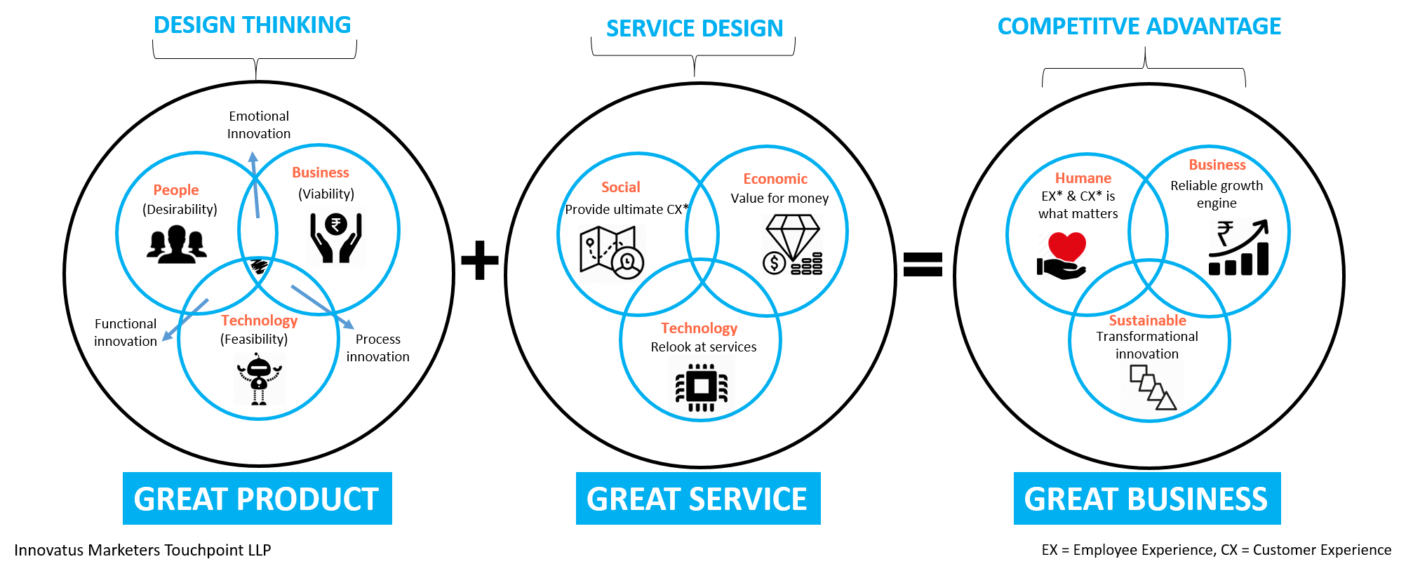 What Is The Difference Between Design Thinking And Service Engine Diagram To Succeed Survive Accomplish This Transformation You Need