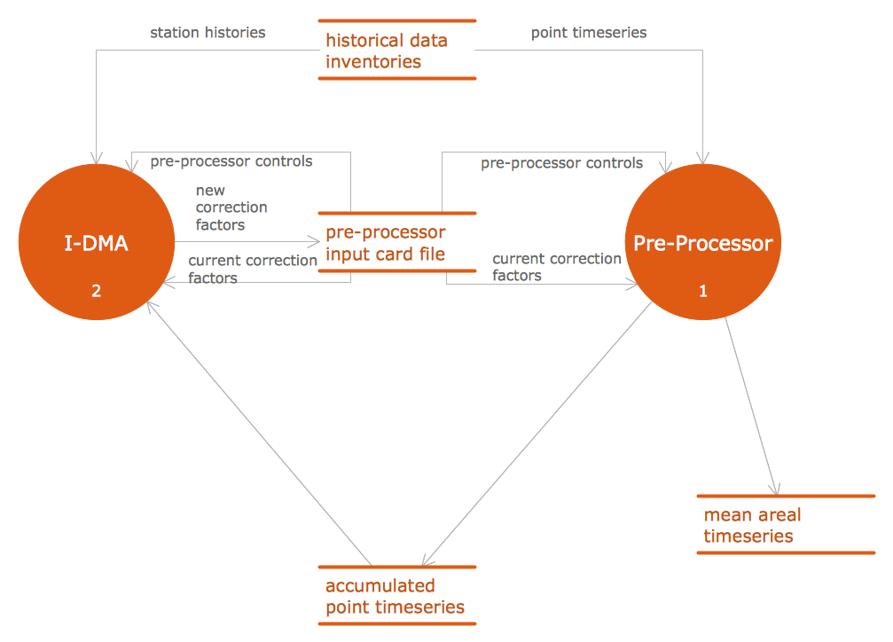 Dfd interaction between idma and preprocessor software data flow diagram ccuart Images
