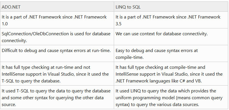Learn and understand the Difference between ADO NET and LINQ