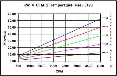 Temperature And Wattage Chart Google Search Chart Conversion Chart Temperatures