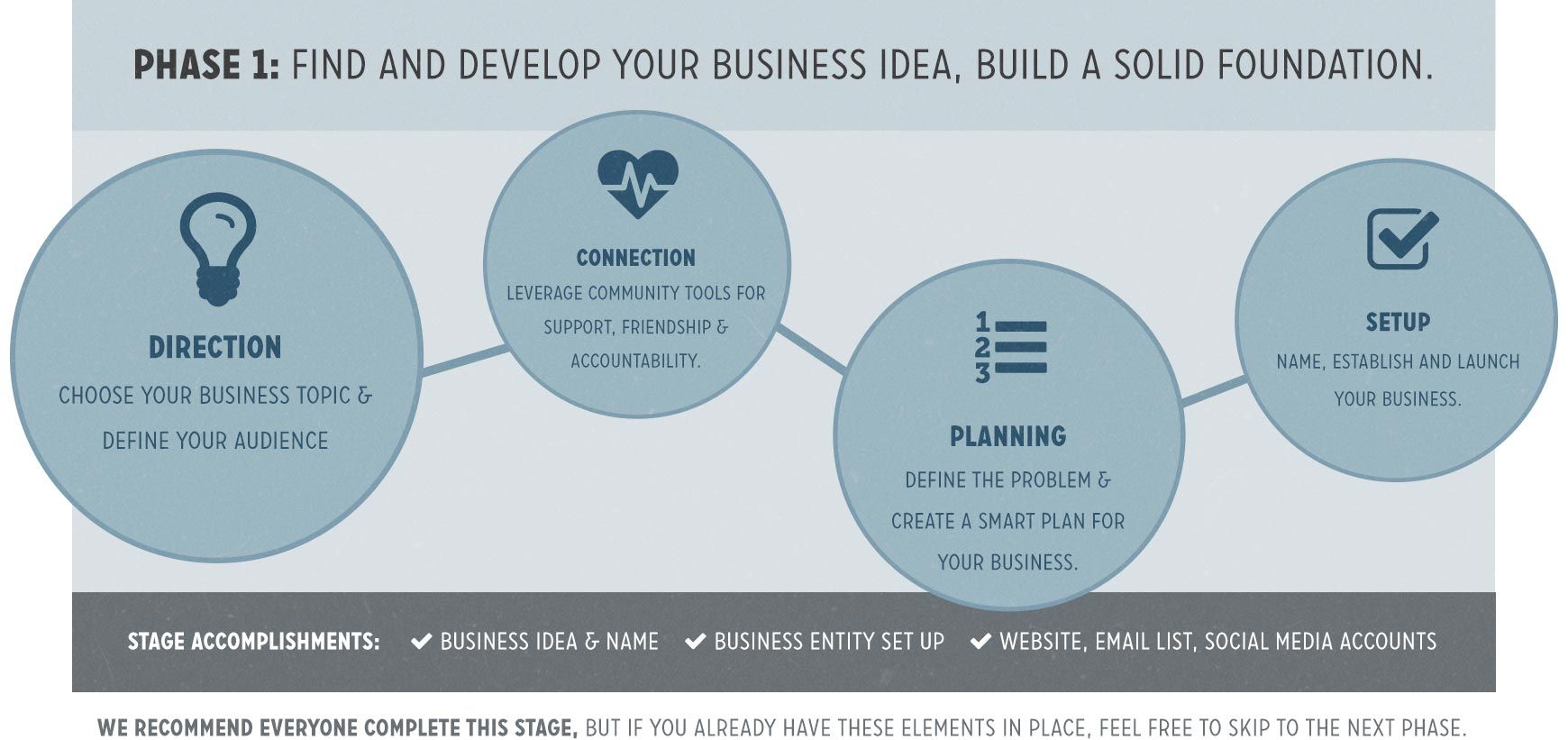 Phase 1 of the Fizzle Small Business Roadmap, direction