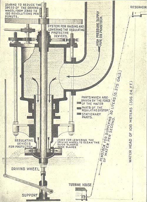 1834. agua-turbina de Foruneyron. Cortesía del Museo Deutsckes, Munich.