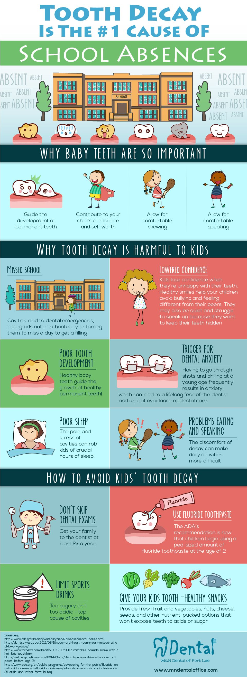 Infographic why pediatric tooth decay is a big problem