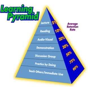Piramide del aprendizaje : hay que tomar nota
