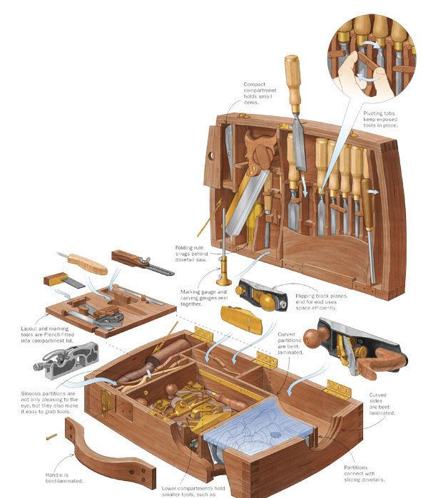 Fine Fit for Fine Tools Essential woodworking tools, Wood tool box, Woodworking hand tools