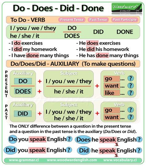 The difference between do does did and done in english grammar chart also  aprender ingles pinterest rh za