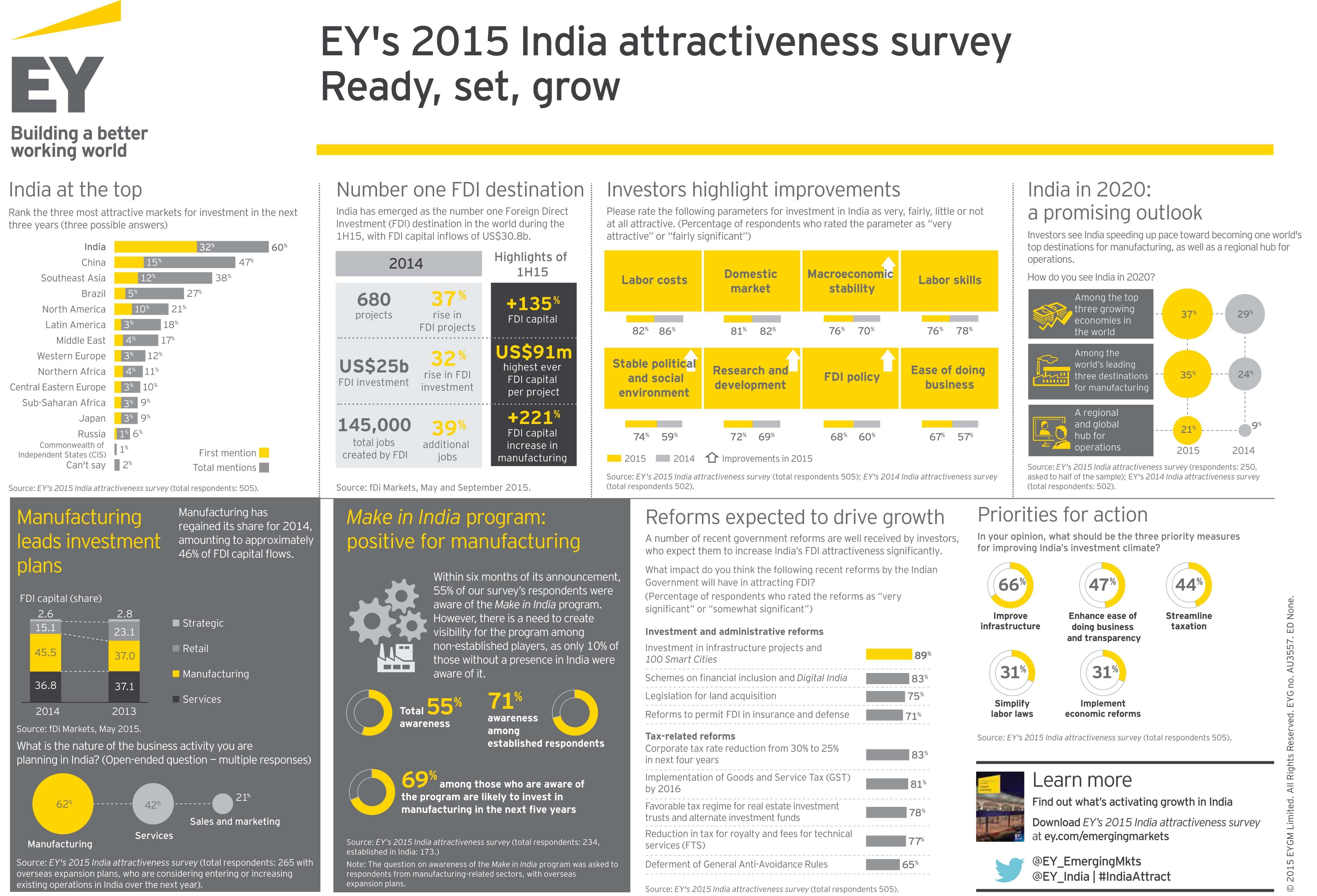 EY's India Attractiveness Survey 2015. Investors see