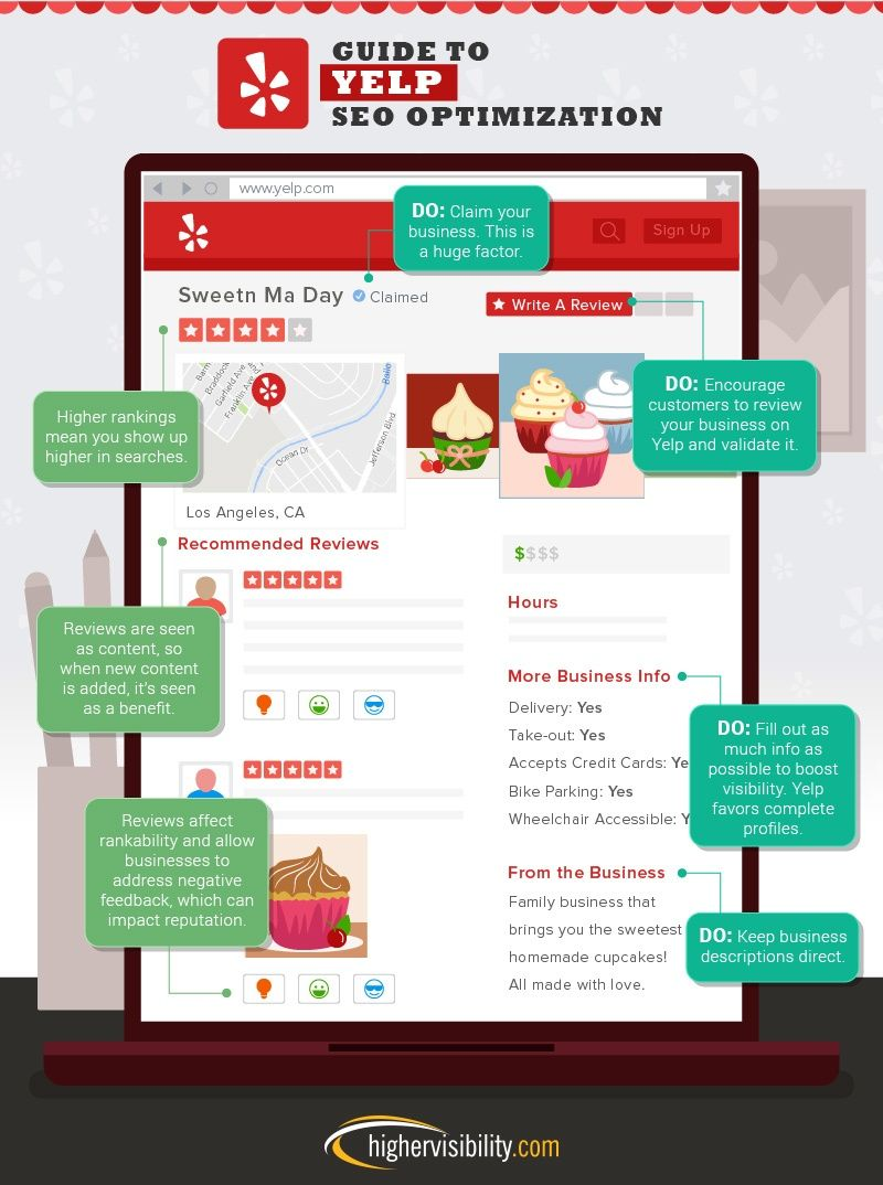 Seo cheat sheet for facebook yelp pinterest etsy and google guide to yelp seo optimization via hubspot reheart Choice Image