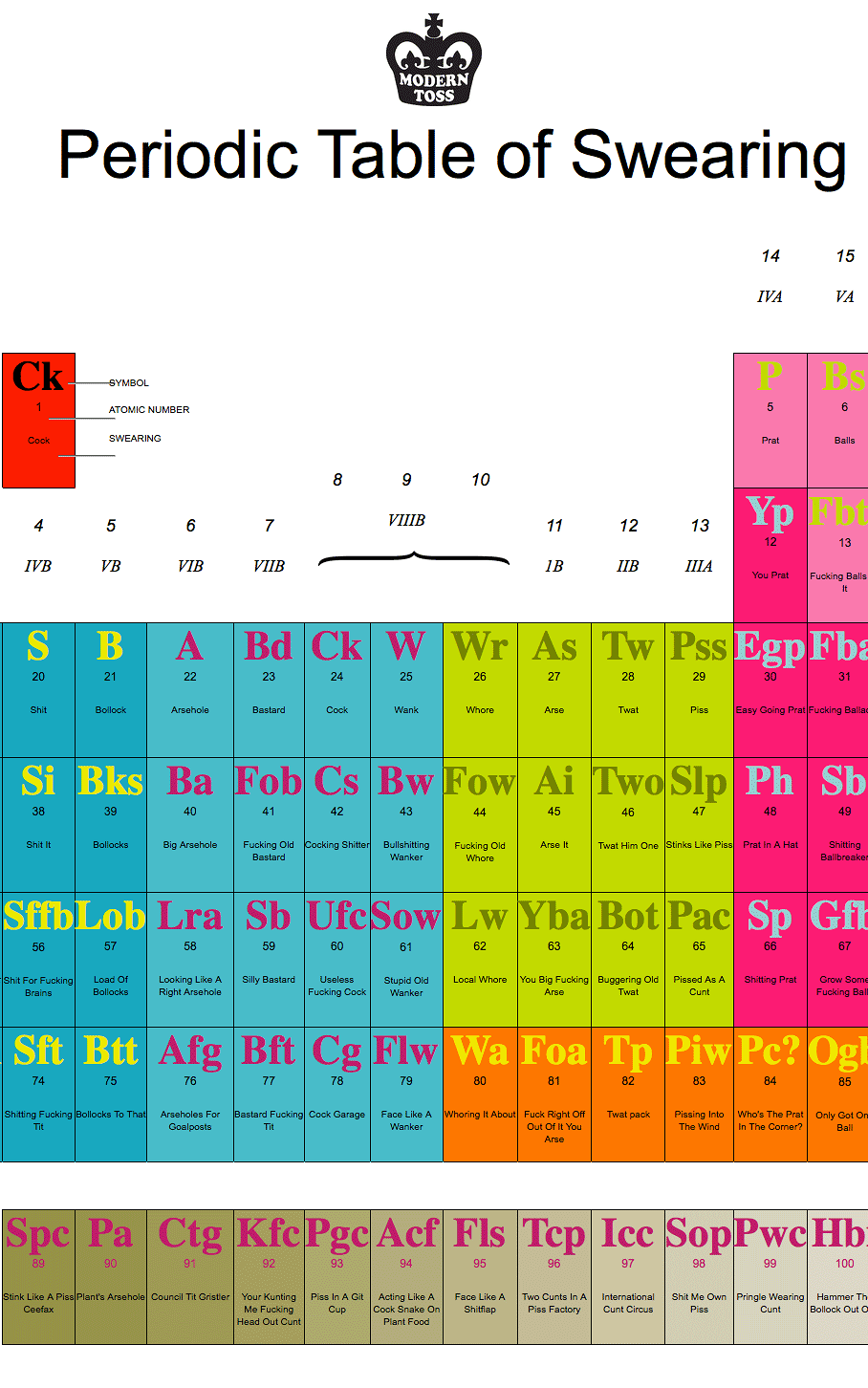 Expand your vulgar vocabulary with this audio enhanced periodic expand your vulgar vocabulary with this audio enhanced periodic table of swearing coeate creativity culture commerce urtaz Gallery