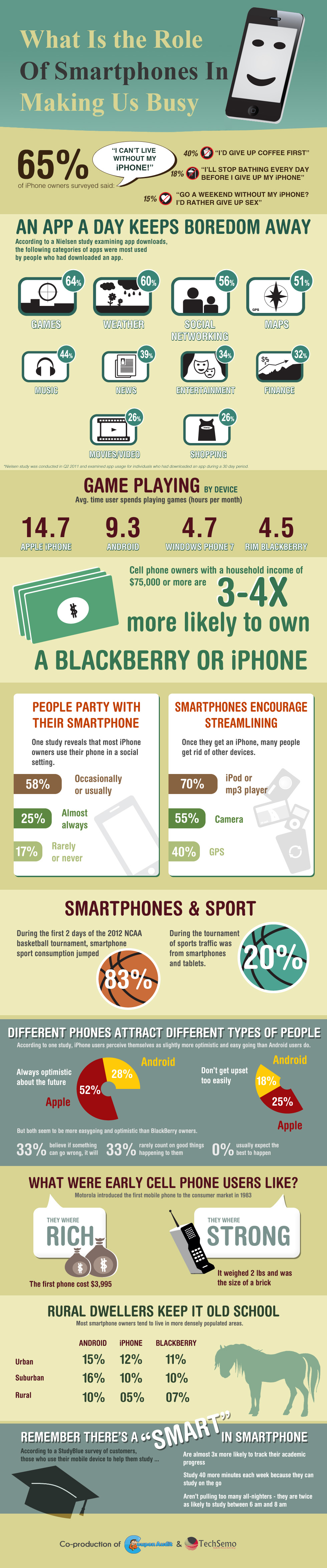 What Is the Role Of Smartphones In Making Us Busy?