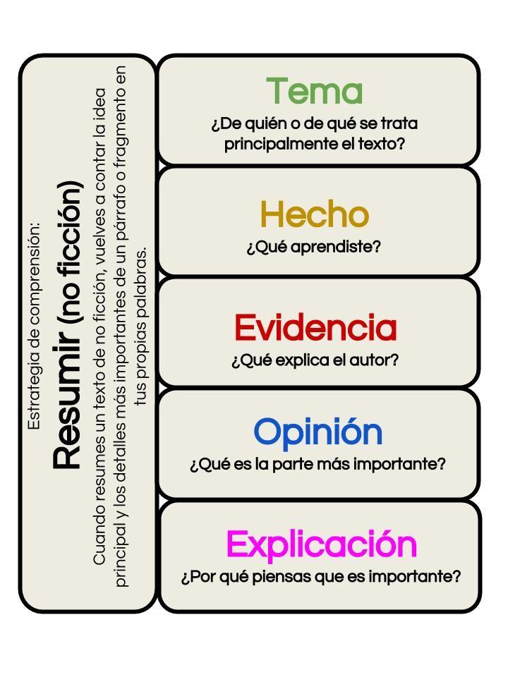 Resumir Summarizing Non Fiction Graphic Organizers Spanish English Graphic Organizers Spanish Writing Spanish Teaching Resources