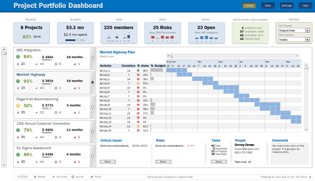 Project Portfolio Dashboard Using Ms Excel Download Now Geekery