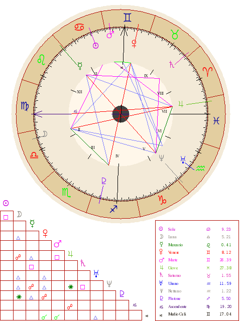 My Personal Natal Chart Report Some Traits Pinterest Natal