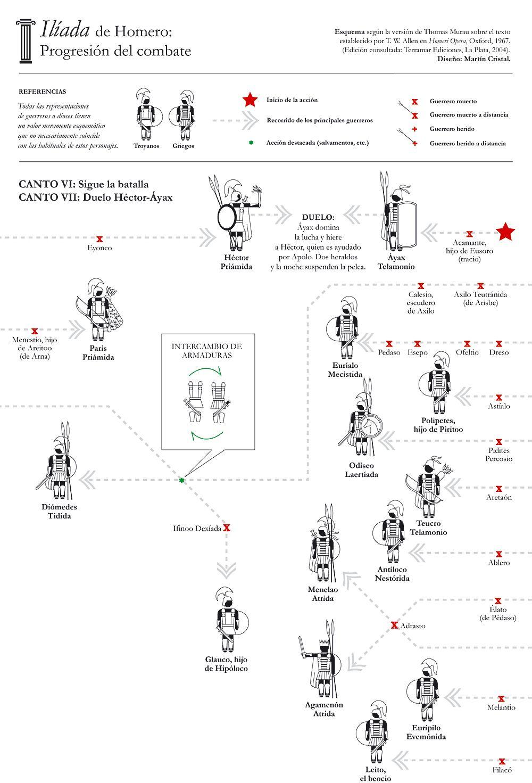 Ilíada Apuntes De Los Cantos Vi Y Vii Literatura Griega Literatura Clásica Literatura