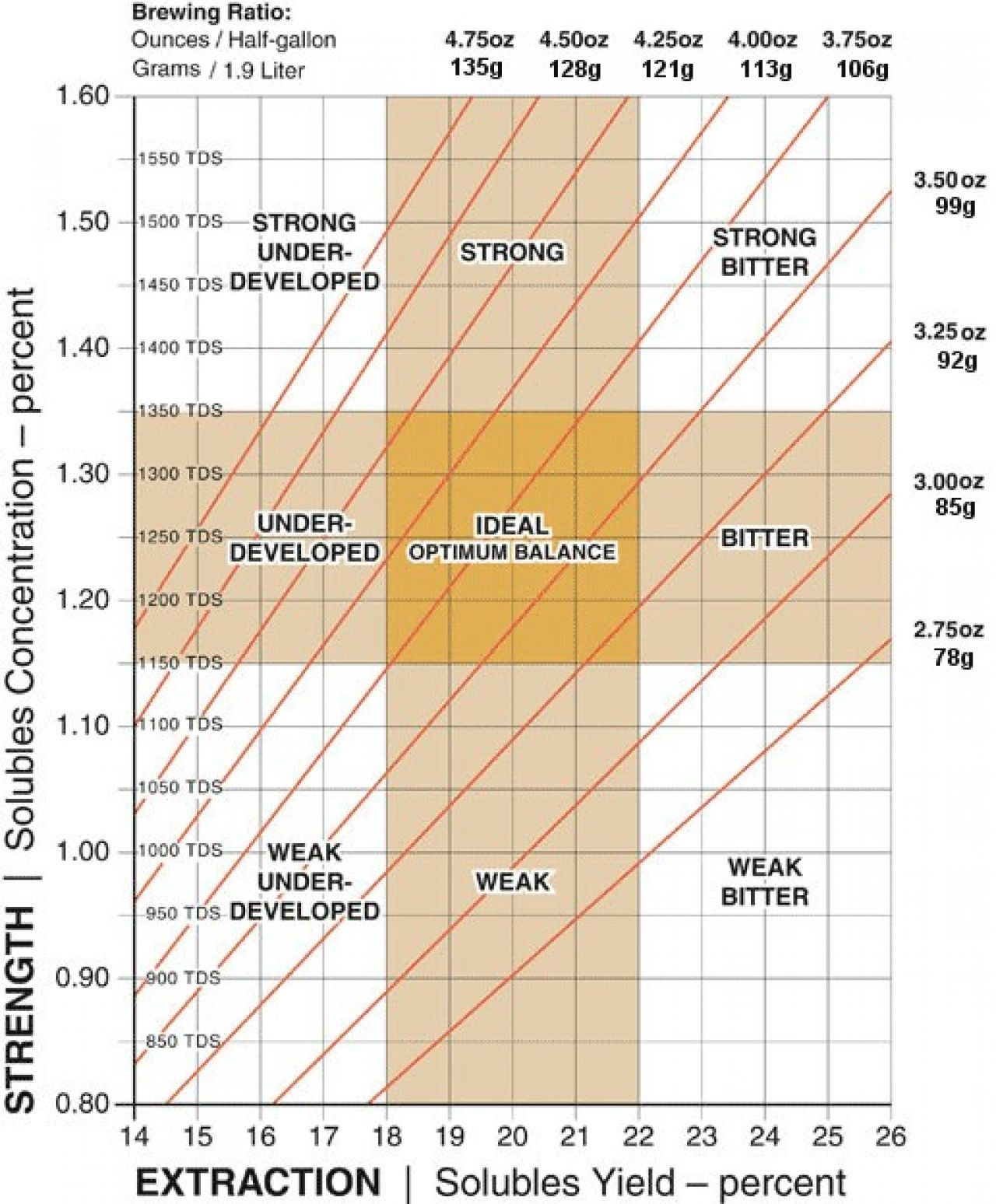 Brewing control chart google search also prophets of the bean rh pinterest