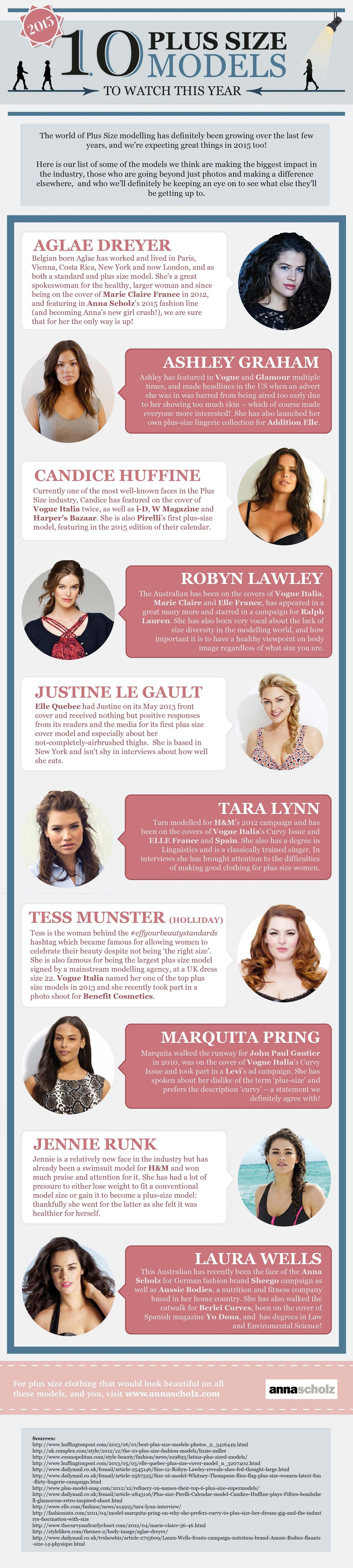 Top Plus Size Models #infographic