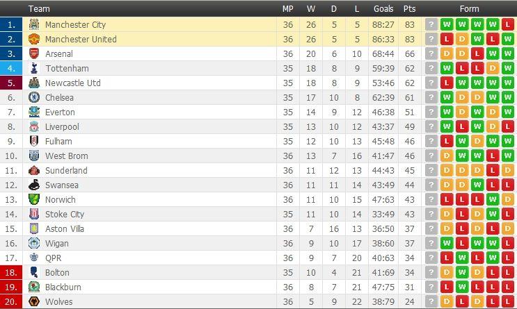 English Premier League Standings After Man City 1 0 Man Utd