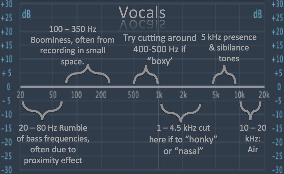 How To EQ Vocals Music recording studio, Music tutorials