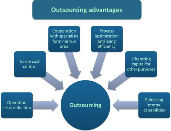 It Outsourcing Service Image : All the advantages of outsourcing can be explained