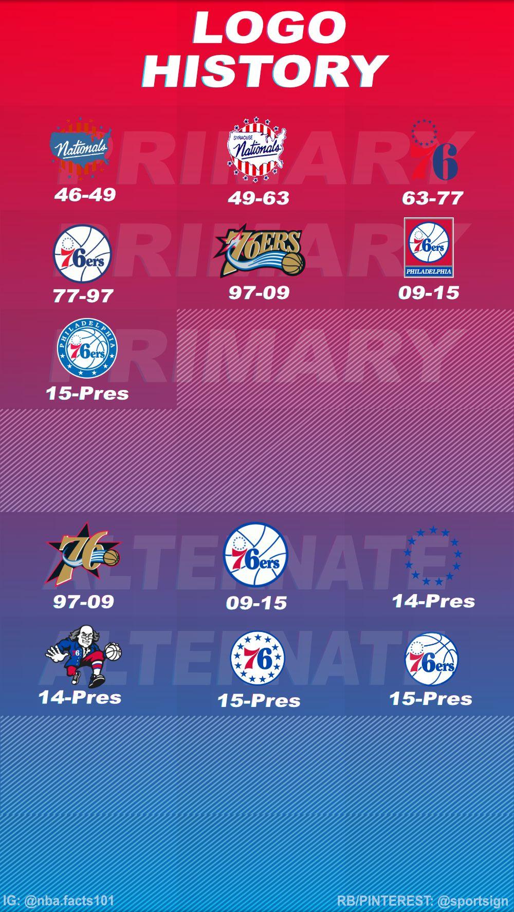 History of the NBA Basketball Team Philadelphia 76ers