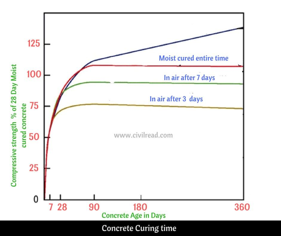 Curing Of Concrete Curing Time And Duration Curing Methods To See More Visit In 2020 Concrete Curing Grade Of Concrete The Cure