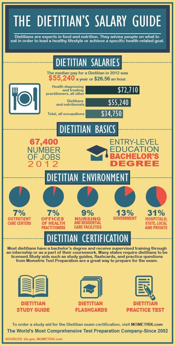Dietitian Salary And Certification Review Dietitian Dietitian