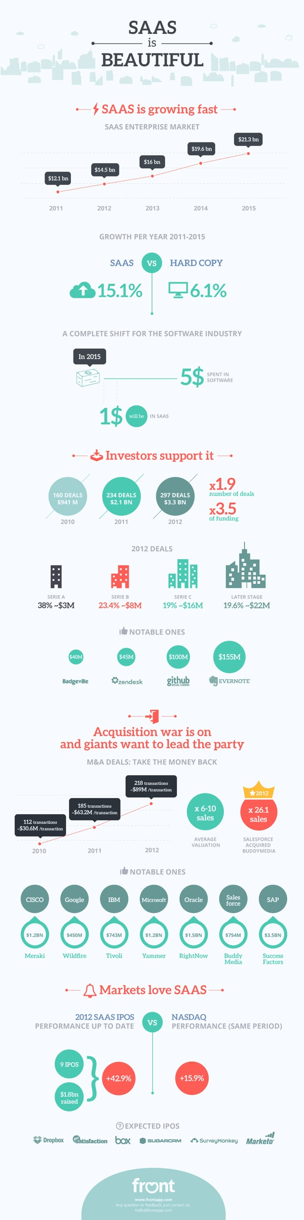 SAAS is Beautiful: 10 Key Facts About The Growing SAAS Market