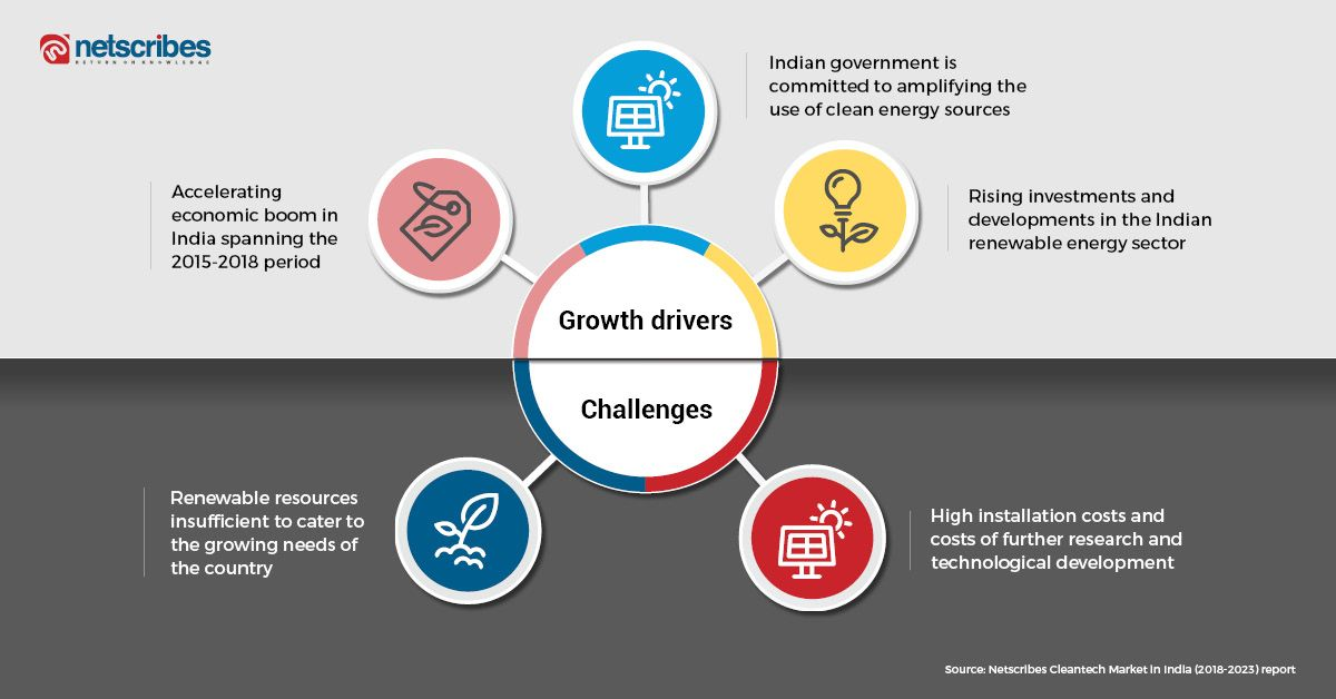 Cleantech market in India Growth drivers, challenges, and