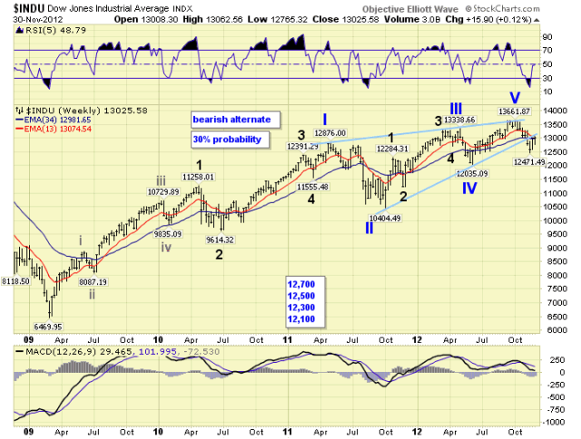 US Stock Market Nearing Bull/bear Inflection Point :: The Market Oracle :: Financial Markets Analysis & Forecasting Free Website