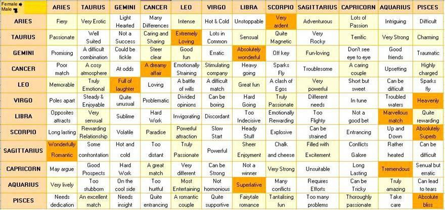 Zodiac Signs Compatibility Chart For Marriage Horoscopecompatibility Zodiac Signs Compatibility Chart Compatible Zodiac Signs Zodiac Signs Matches