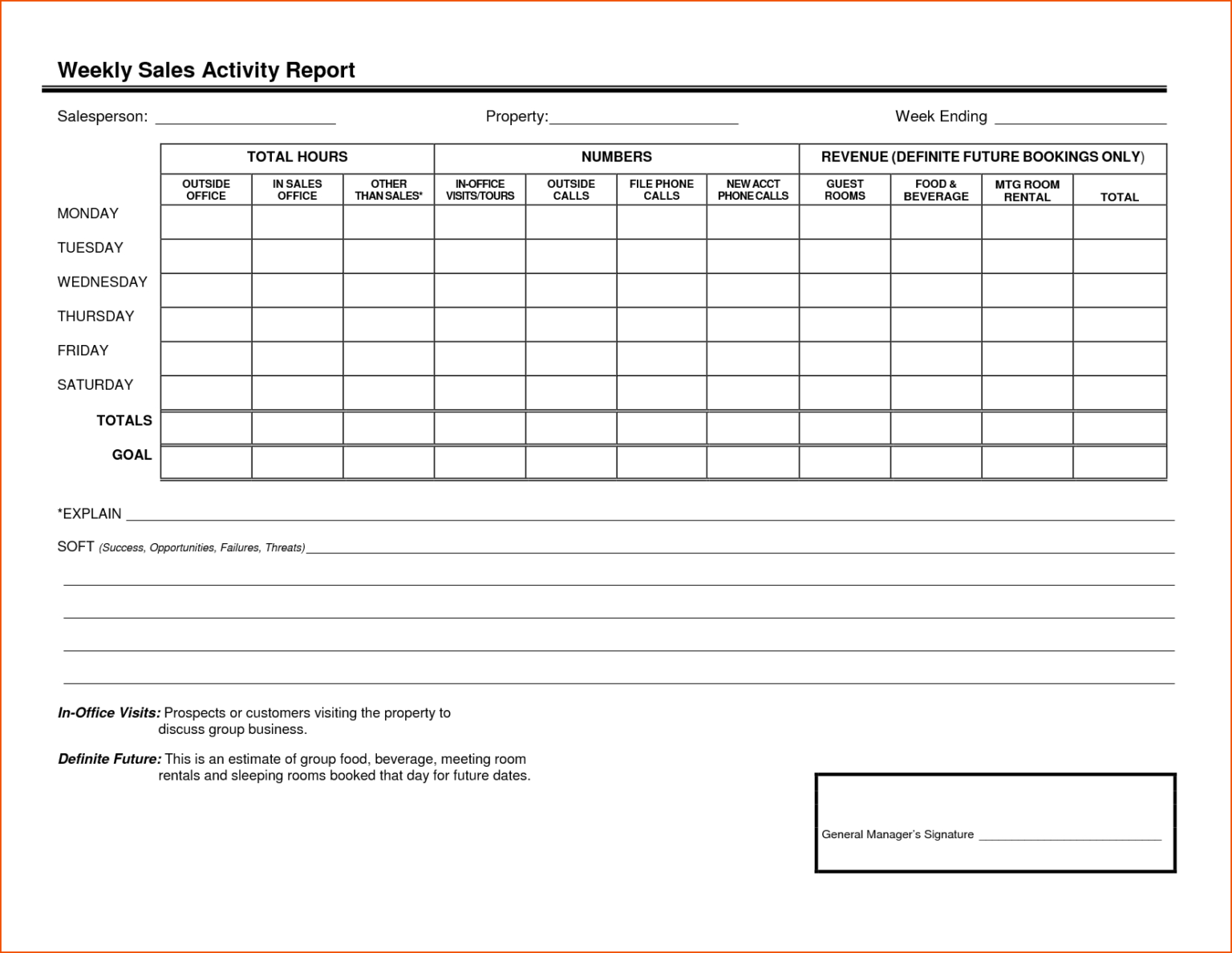 Sales Reporting Templates And Monthly Sales Activity Report For Sales Manager Monthly Report Tem In 2020 Sales Report Template Progress Report Template Report Template