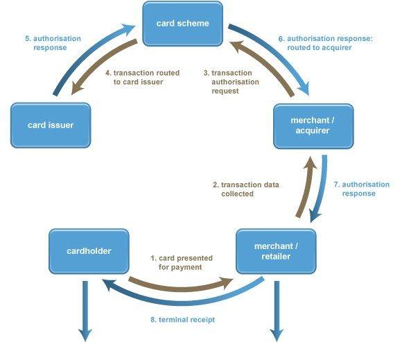 Pin By Lokesh Ayyasamy On Process Diagram Process Flow