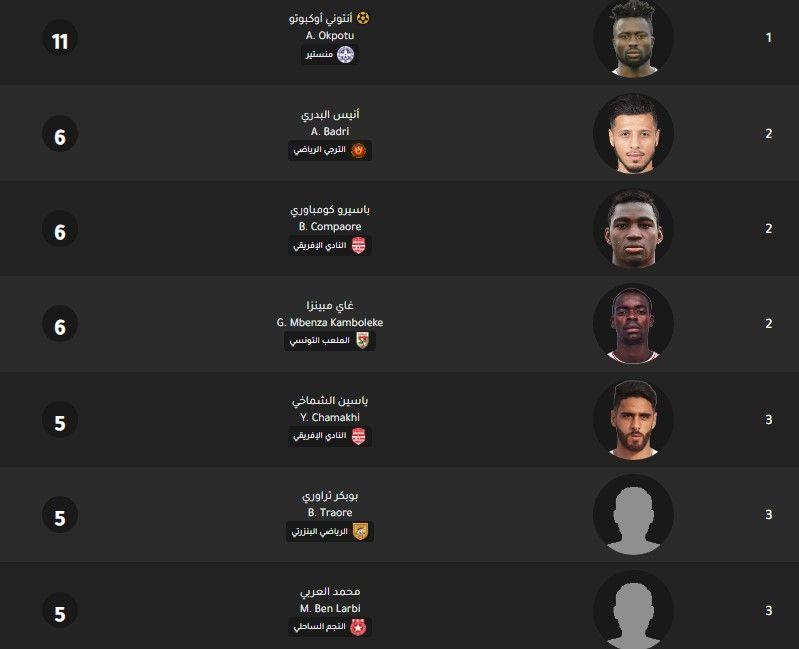 جدول ترتيب هدافي الدوري التونسي اليوم بتاريخ 25 2 2020 In 2020 Pandora Screenshot Lockscreen Screenshot Lockscreen