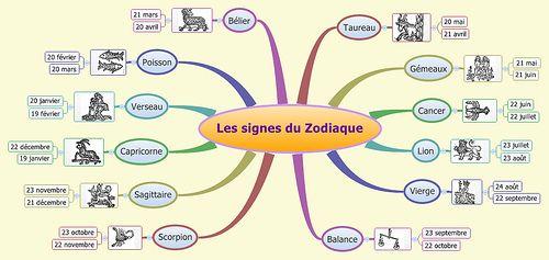 Resultado de imagen de les signes du zodiaque fle