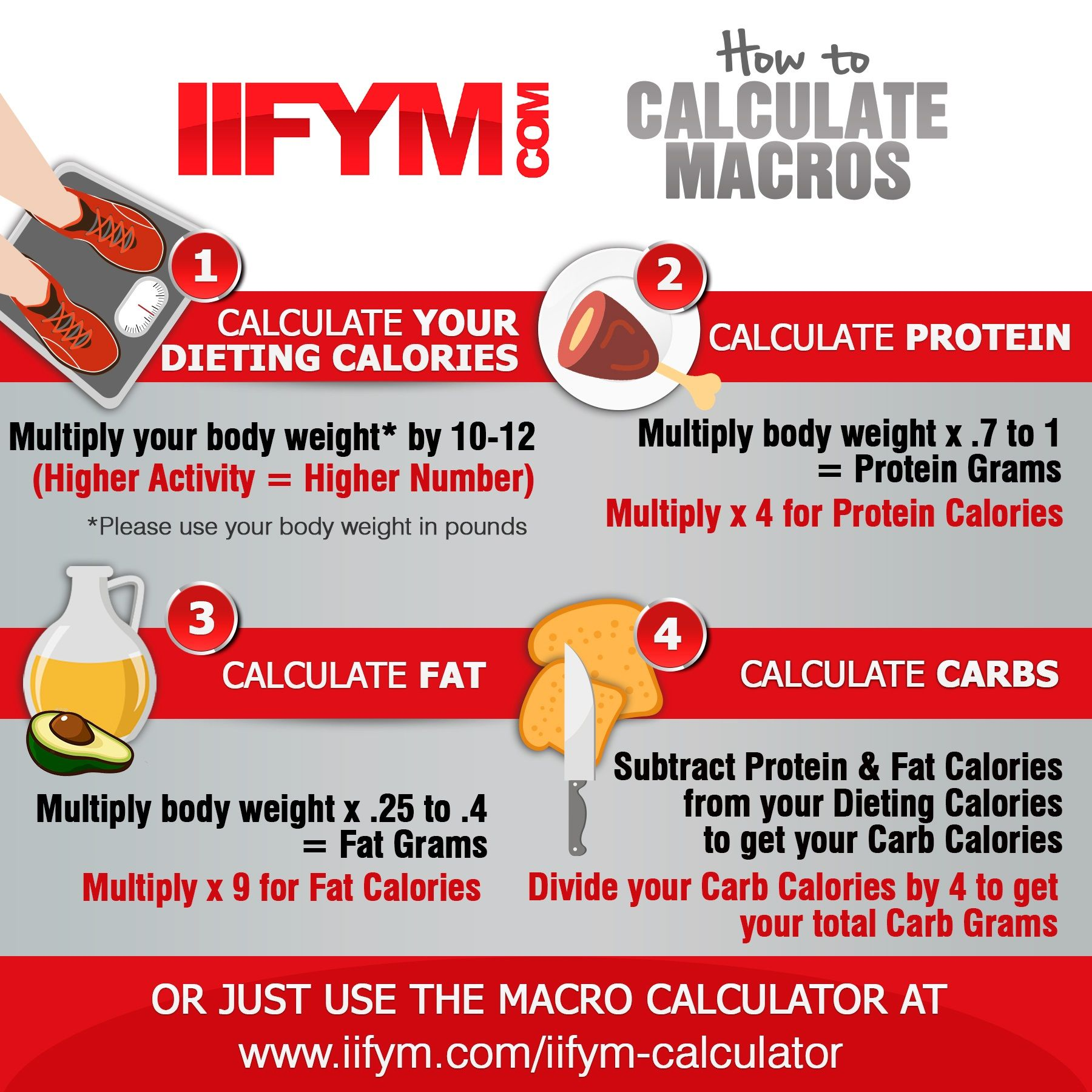 A Good Iifym Calculator To Determine Your Calorie Count Depending On If You Re To
