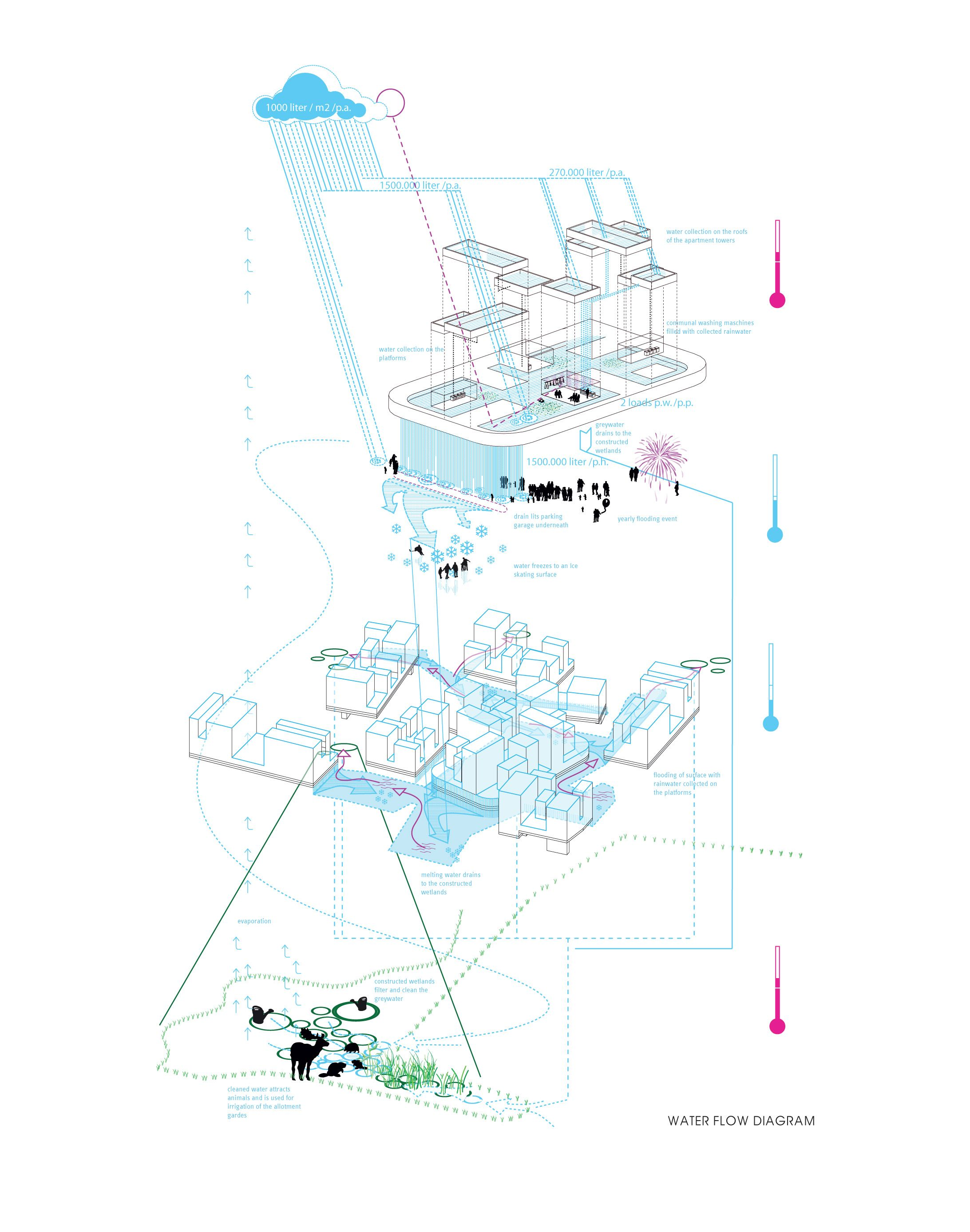 medium resolution of water flow diagram drawings architecture concept diagram architectural 3d diagrams for pinterest