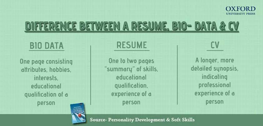 Resume Vs Biodata Vs Cv Education College Life Resume Sample