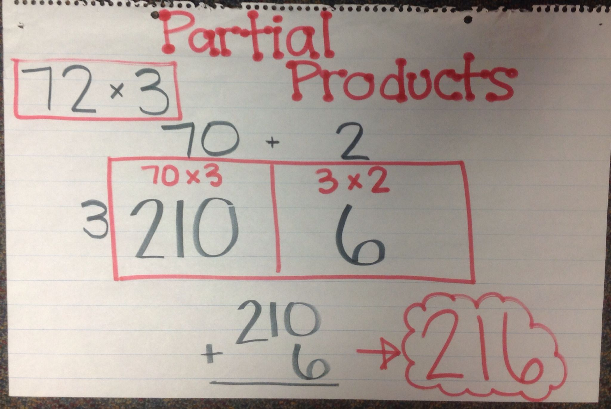 Partial Products Or Area Model For Multiplication