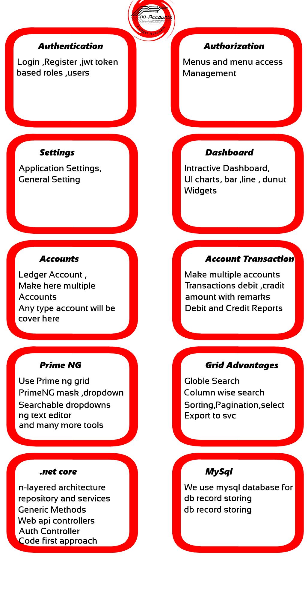ng-Account Manager   Angular 7 based app   net core Web api