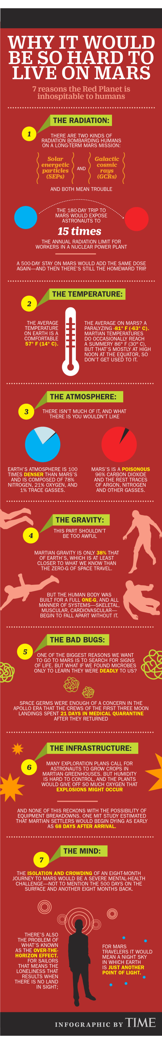 This Graphic Shows All the Ways Mars Will Try to Kill Us ...
