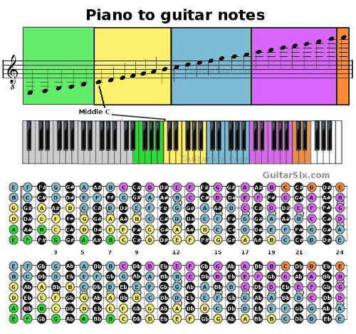Looking for an easy guitar to piano converter? This graphic shows ...