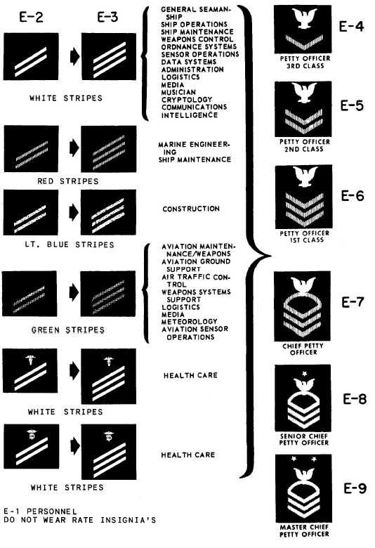 Figure 9 13 Enlisted Rate Insignia 9 15 Navy Enlisted Ranks Navy Insignia Us Navy Insignia