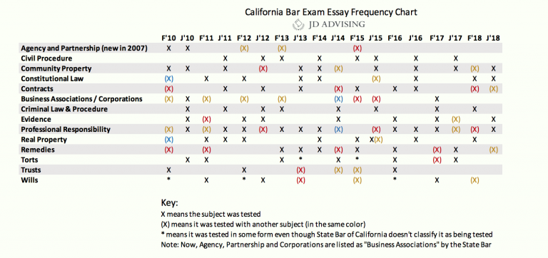California bar exam essay frequency chart, California bar