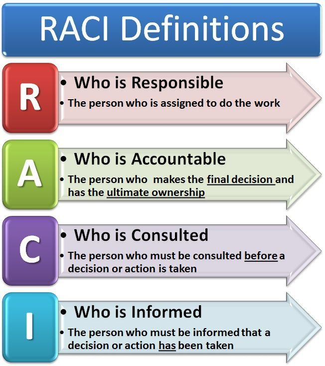 raci matrix - Google Search Project Management Pinterest - project risk assessment